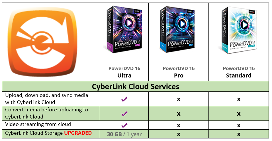 PowerDVD 16 Ultra porovn�n� Cyberlink