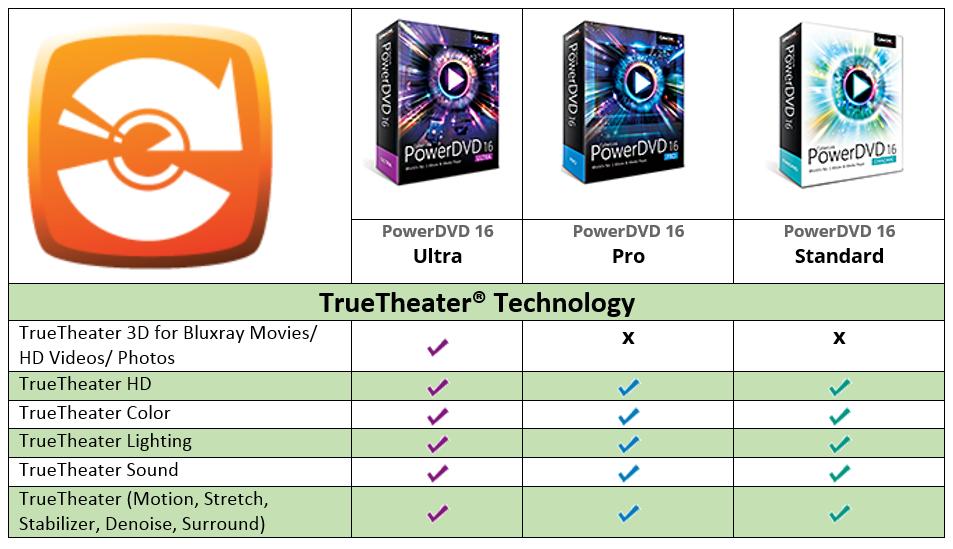 Cyberlink PowerDVD 16 Ultra, Pro Standard