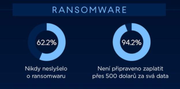Co je ransomware