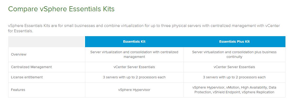 VMware vSphere 6 Upgrade z Essentials na Essentials Plus Kit for 3 hosts,  ESD